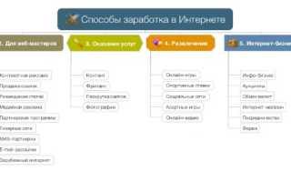 Как быстро заработать 500000 рублей без вложений
