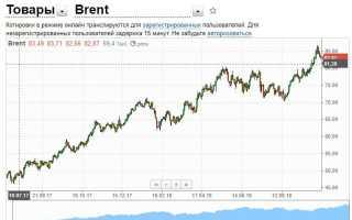 Почему доллар не растет при дешевеющей нефти